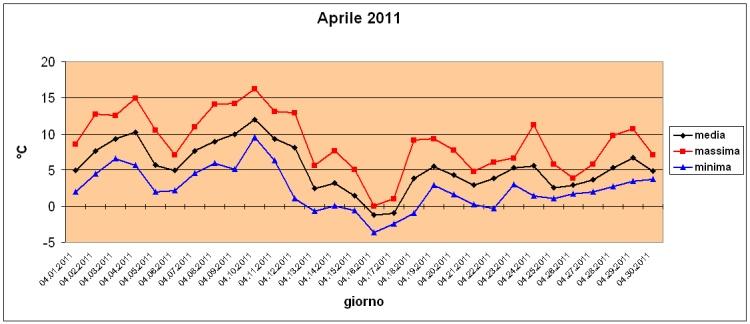 aprile2011
